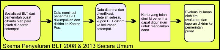 Skema bantuan langsung tunai (BLT) di era SBY