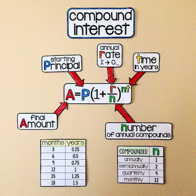Compound interest on an Algebra 1 Word Wall