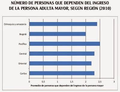 Personas que dependen de ancianos en Colombia