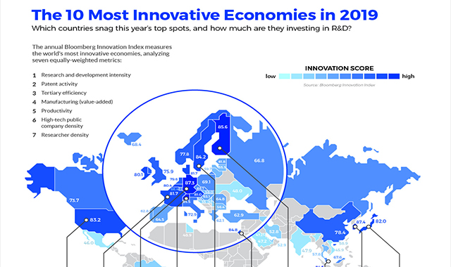 The World's Most Innovative Economies