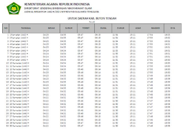 Jadwal Imsakiyah Ramadhan 1442 H Kabupaten Buton Tengah, Provinsi Sulawesi Tenggara