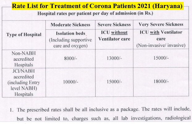 haryana-government-covid-treatment-rate-list-for-private-hospitals
