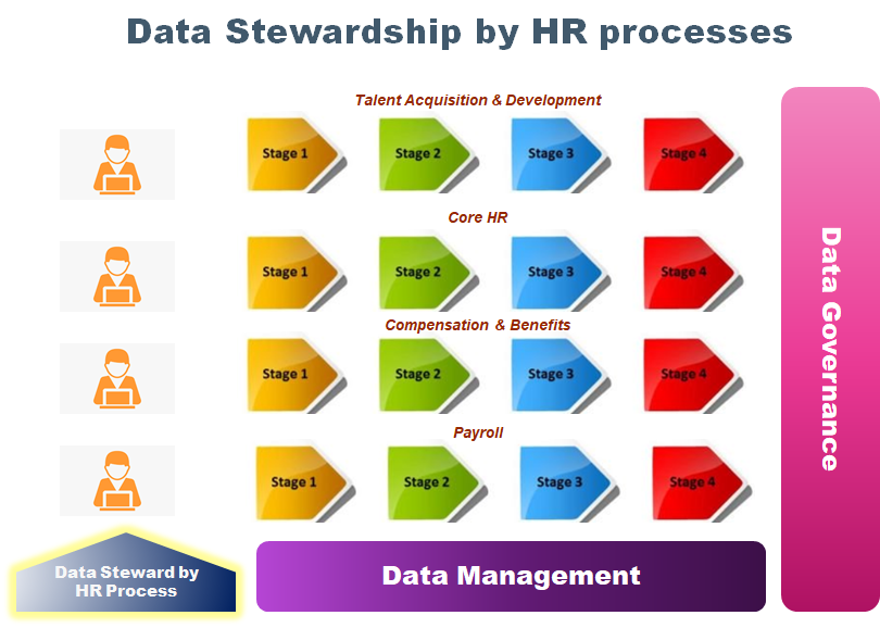 HR data stewardship