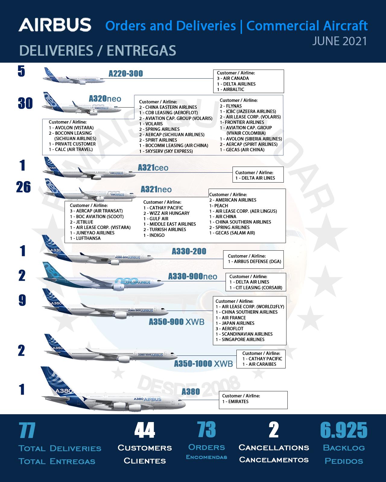 INFOGRÁFICO: Encomendas e Entregas Aeronaves Comerciais da Airbus – Junho 2021 | É MAIS QUE VOAR