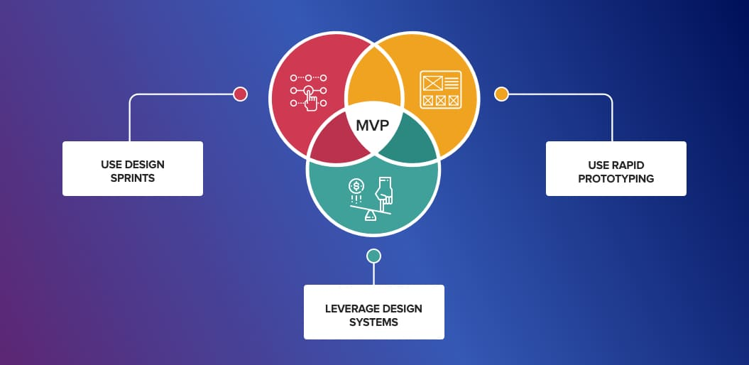 3 Practical Tips to Design User Experience of an MVP
