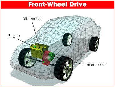 Front Wheel Drive Cars >> Advantages Disadvantages Of Front Wheel Drive Mechanical Engineering