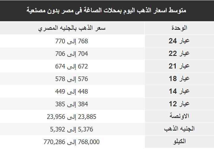 اسعار الذهب اليوم فى مصر Gold السبت 28 ديسمبر 2019