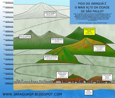 Altitude de alguns elevados a partir do nível do mar (clique na imagem para ampliar)