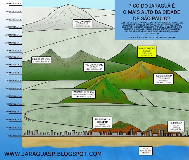 Cicloturistas dizem que Pico do Jaraguá não é o mais alto da cidade de São Paulo