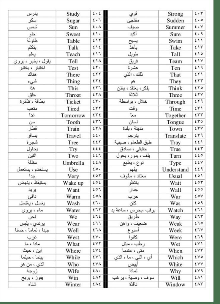 500 كلمة استعمالا في اللغة الانجليزية