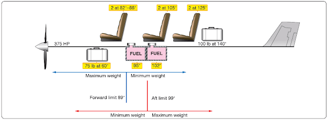 Aircraft weight and balance