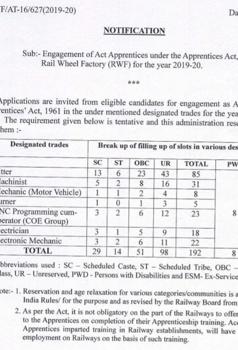 Railway Wheel Factory Recruitment