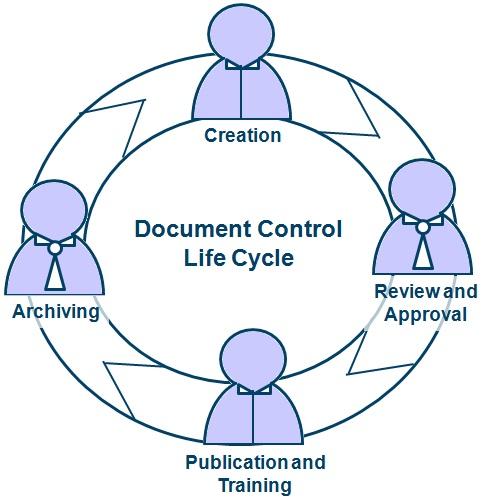 Dubai Document Controller Training Dubai Document Controller Training