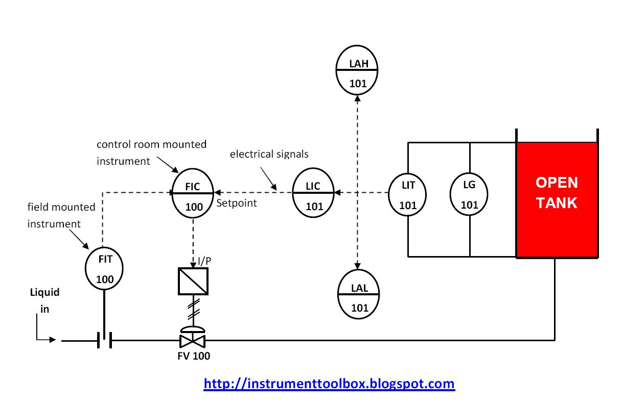 Piping And Instrumentation Diagrams Tutorials Iii Flow Level Wiring Diagram Symbol Continued The Control Circuit Line Pictures Learning Engineering
