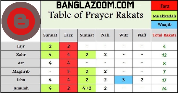 Prayer Rakats (Namaz Rakats) - নামাজ রাকাত