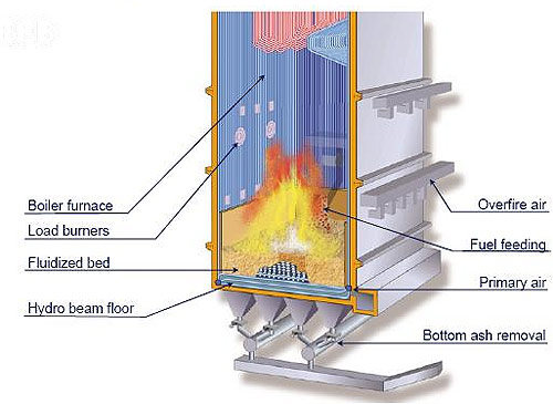COAL BASED THERMAL POWER PLANTS: THERMAL BOILERS