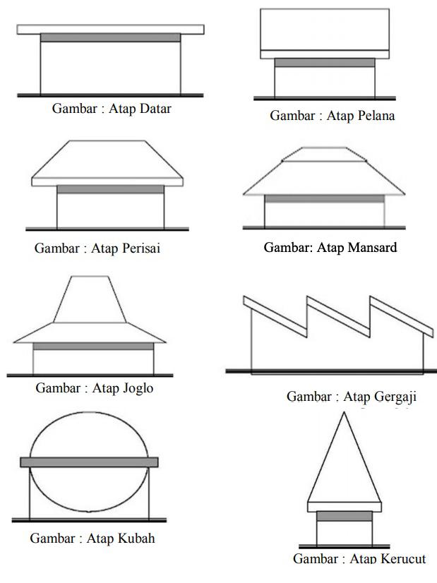 Rangka Atap Sirap : rangka, sirap, Bentuk, Jenis, Rumah, Pengadaan, (Eprocurement)