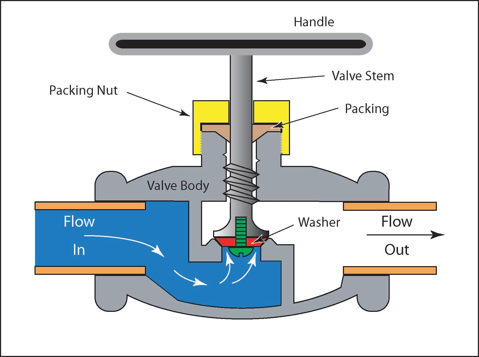 water valve stem diagram ge refrigerator water valve wiring diagram