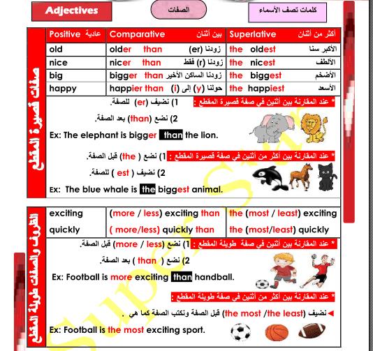 تعلم قواعد الانجليزية بكل سهولة