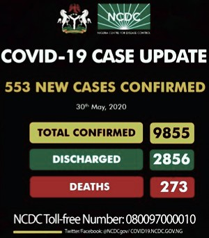 Nigeria Recorded 553 New Cases Of Covid19 As Total Cases Hit 9855