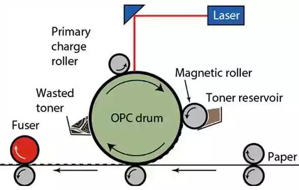 লেজার প্রিন্টারের গঠন (laser-printer-structure)