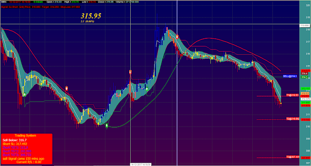 HL Band Target Stoploss Trading System