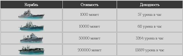 warshipgame.ru отзывы