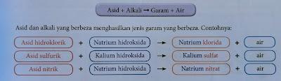 persamaan perkataan bagi tindak balas peneutralan