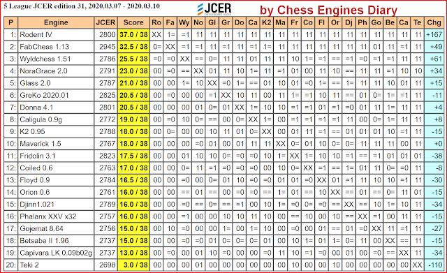 JCER Tournament 2020 - Page 3 2020.03.07.5League.edition31