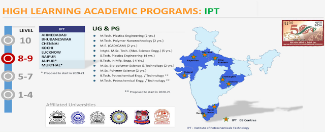 CIPET Course Offered For High Learning Academic programs