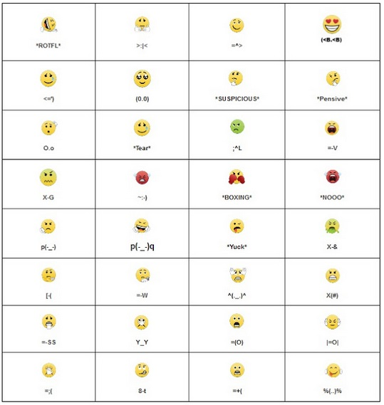 Kode-kode Emoticon Pada BBM Dan Pengertiannya