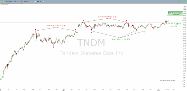 Technical analysis of Tandem Diabetes Care