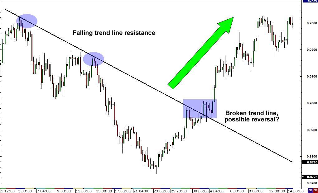 Forex trend reversal patterns