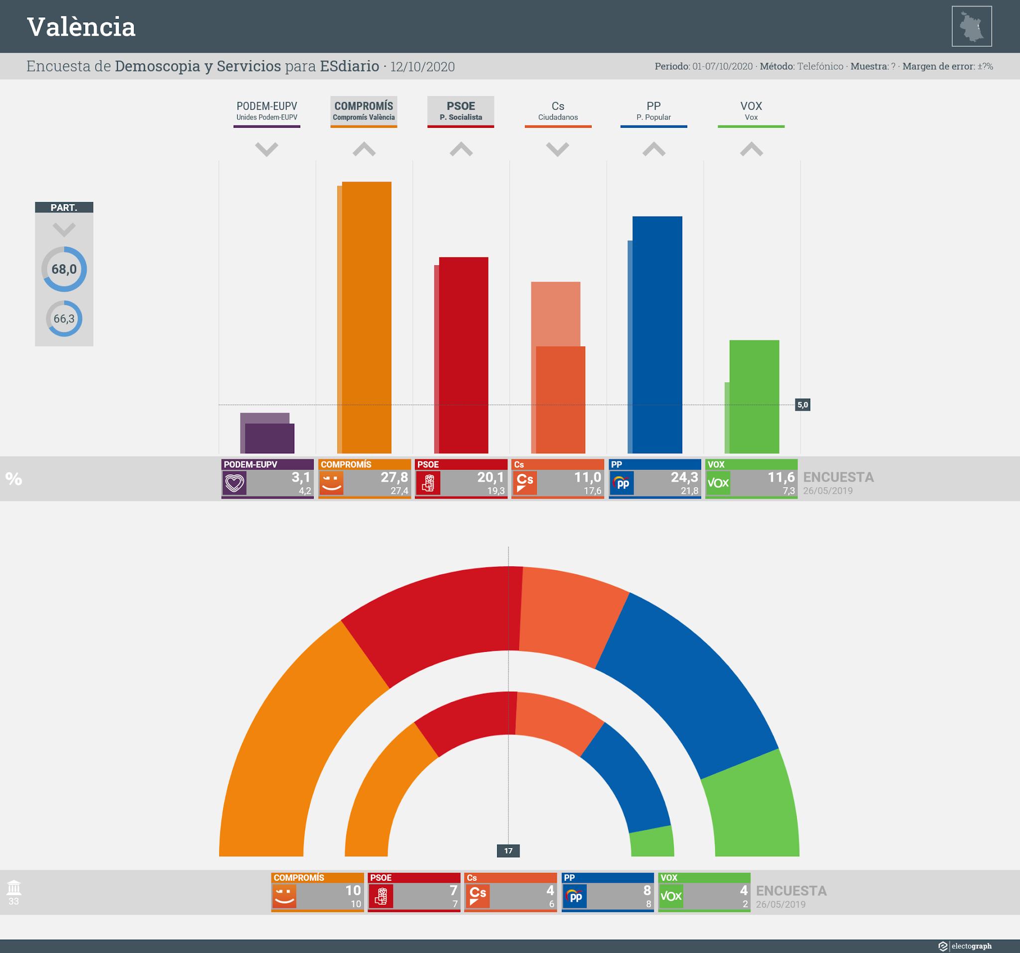 Gráfico de la encuesta para elecciones municipales en València realizada por Demoscopia y Servicios para ESdiario, 12 de octubre de 2020