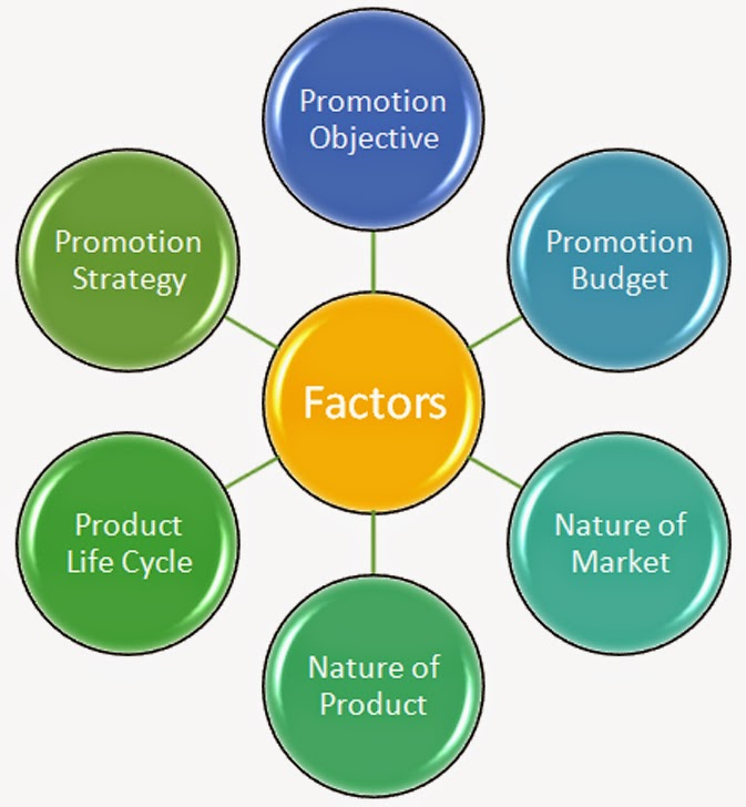 An analysis of the factors that influence consumer behavior