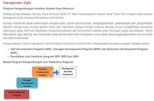 5 Lowongan Kerja BANK JATIM Terbaru mulai Bulan September 2019