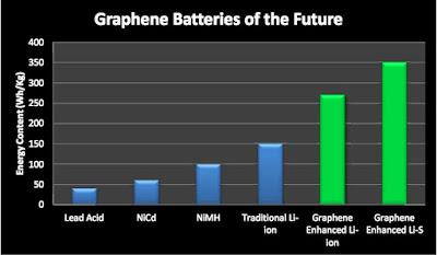 Potensi batre dengan material graphene
