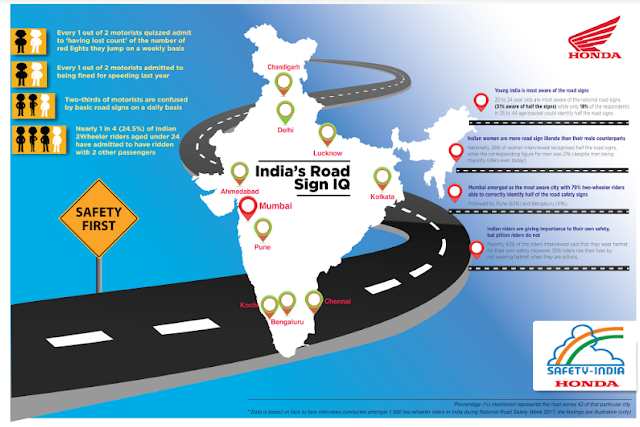 Road sign literacy still low in Indian 2Wheeler riders, finds Honda 2Wheelers Road Sign IQ Survey
