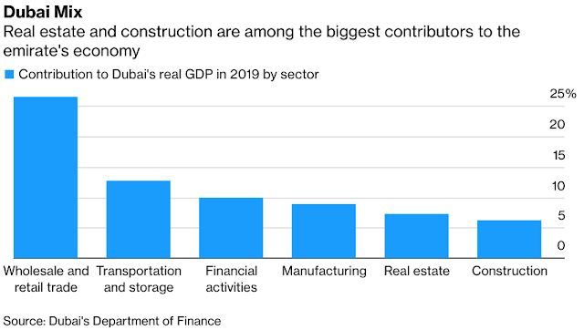 #Dubai Crisis Aftershocks Felt in Developer's Third Restructuring - Bloomberg