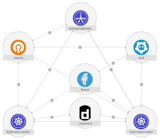 Ubuntu on Big Iron: Deploy Charmed Distribution of