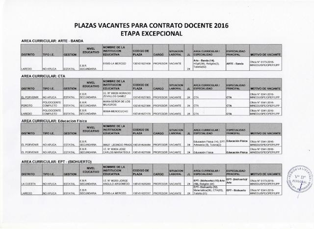 Ugel 01 El Porvenir Convocatoria De Plazas Docente 2016
