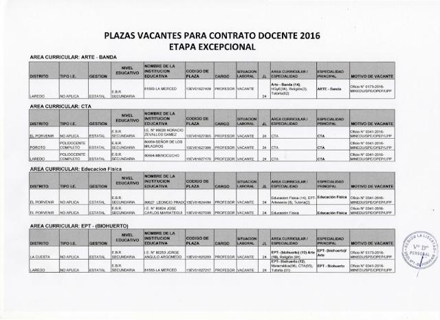 Ugel 01 el porvenir convocatoria de plazas docente 2016 Convocatoria para las plazas docentes 2016