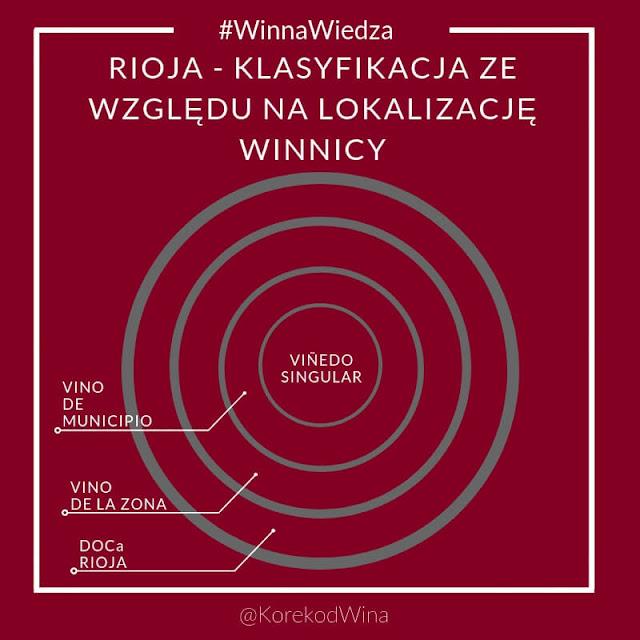 rioja - klasyfikacja ze względu na lokalizację winnicy