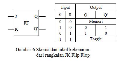 skema dan tabel kebenaran dari rangkaian JK flip flop