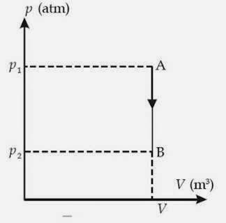 Termodinamika Proses Dalam Termodinamika