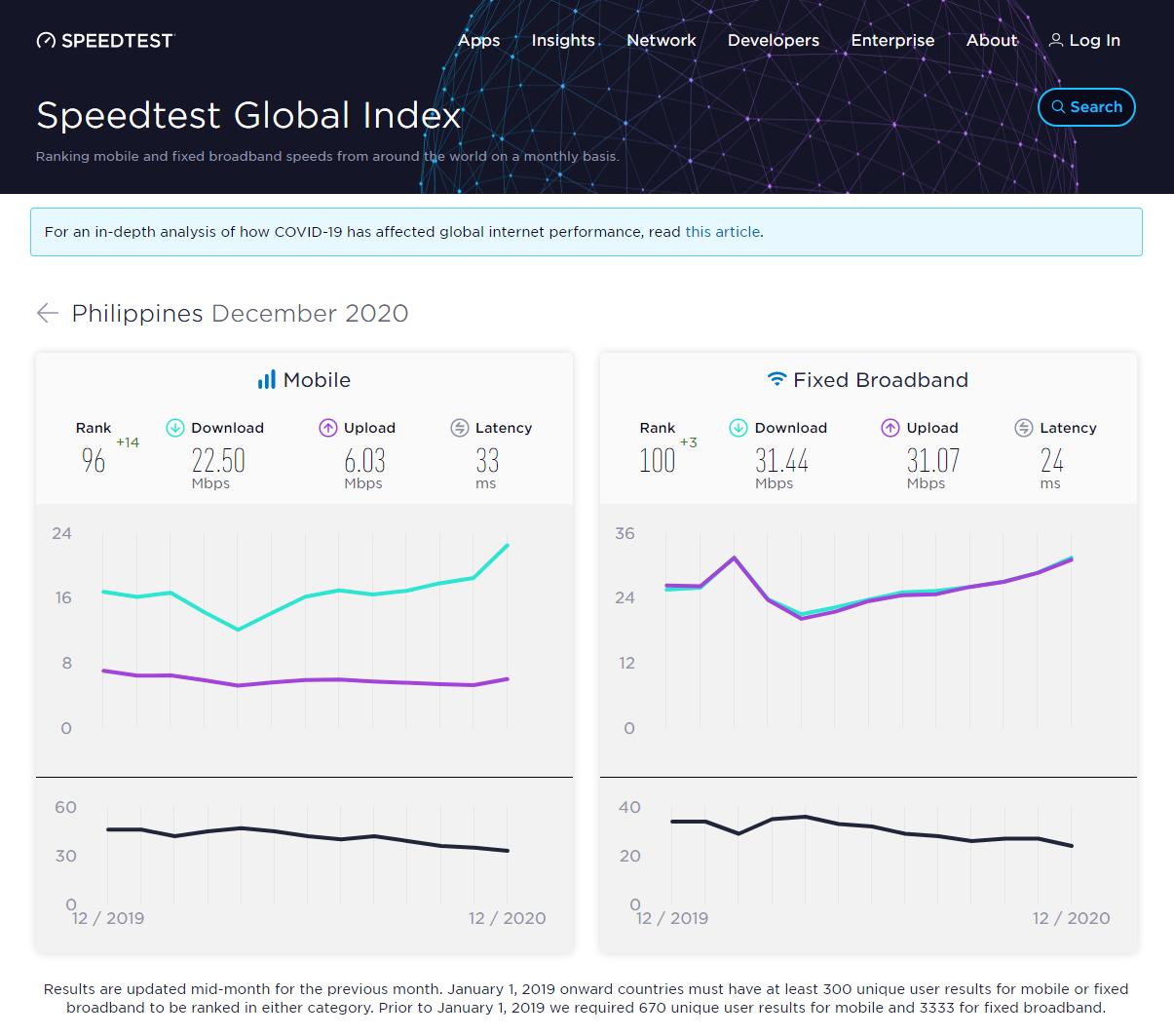 PHL Ookla Speedtest Global Index