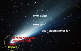 Pengertian Asteroid, Meteor, Komet dan Macam-Macam Benda Langit Lainnya
