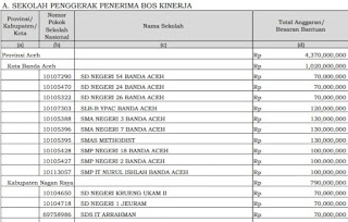 SK Sekolah Penerima BOS Kinerja & Afirmasi 2021/2022