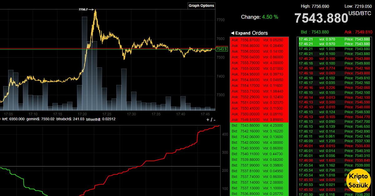 Bitcoin (BTC)'de Önemli Yükseliş! 7.750 Dolar Çok Kritik! 🔥🔥🔥