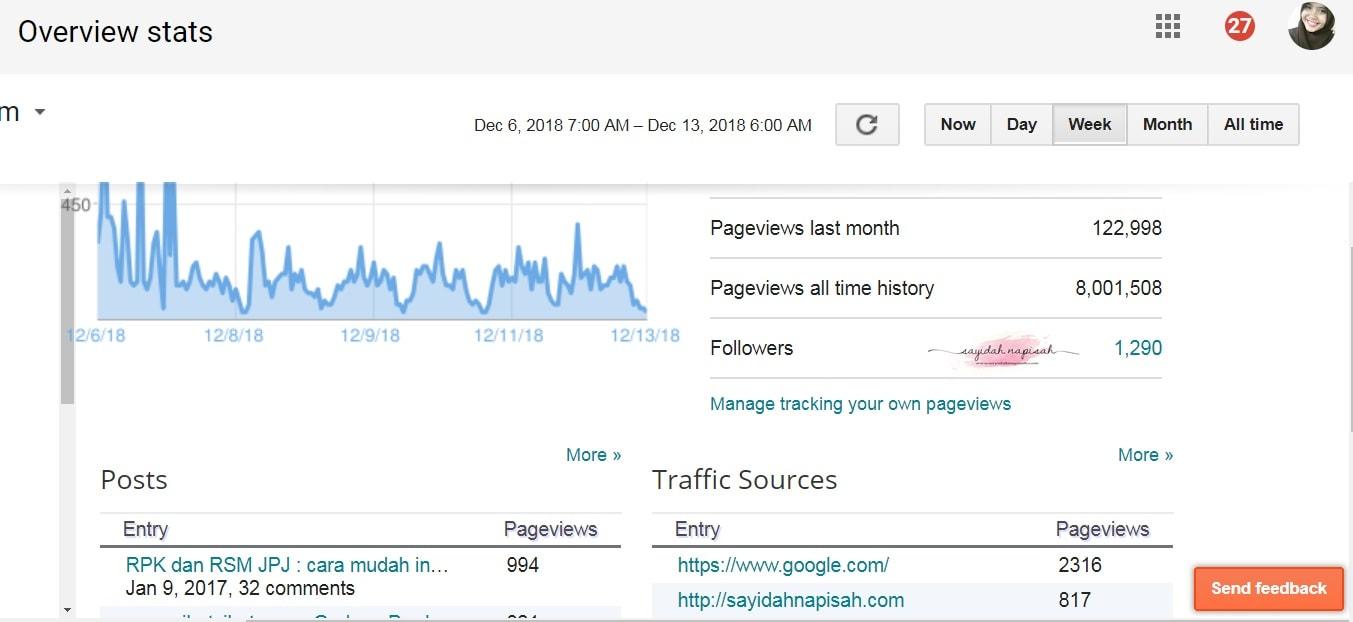 Total Pageviews Blog dah cecah 8 juta semalam!
